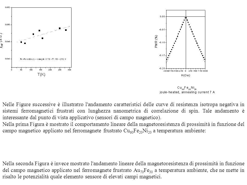 Nelle Figure successive è illustratro l'andamento caratteristici delle curve di resistenza isotropa negativa in sistemi ferromagnetici frustrati con l