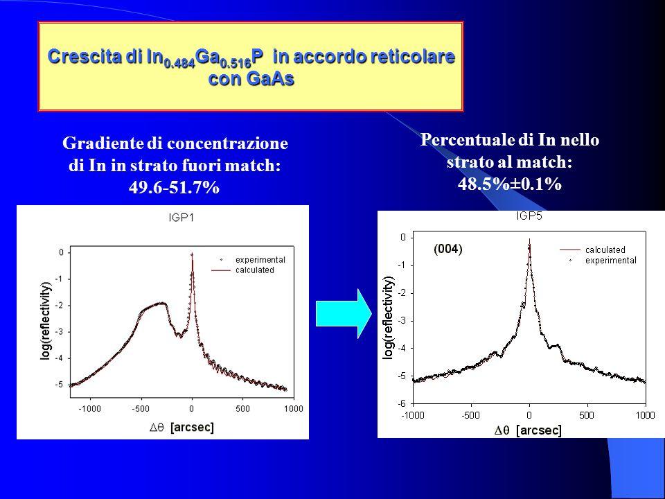 Gradiente di concentrazione di In in strato fuori match: 49.6-51.7% Percentuale di In nello strato al match: 48.5%±0.1% Crescita di In 0.484 Ga 0.516 P in accordo reticolare con GaAs