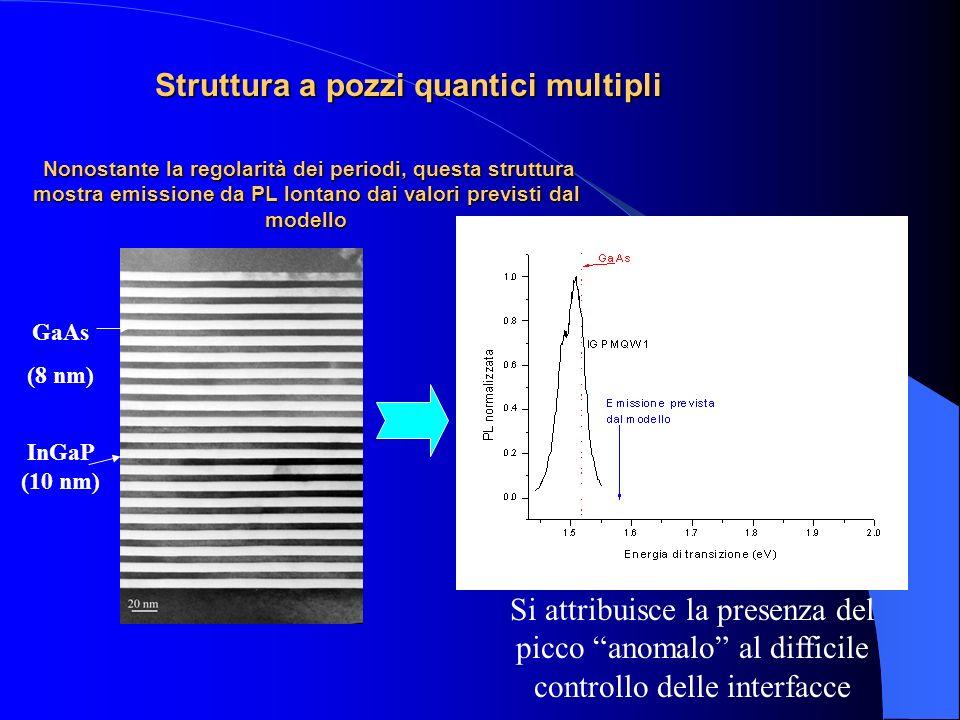 Struttura a pozzi quantici multipli Nonostante la regolarità dei periodi, questa struttura mostra emissione da PL lontano dai valori previsti dal mode