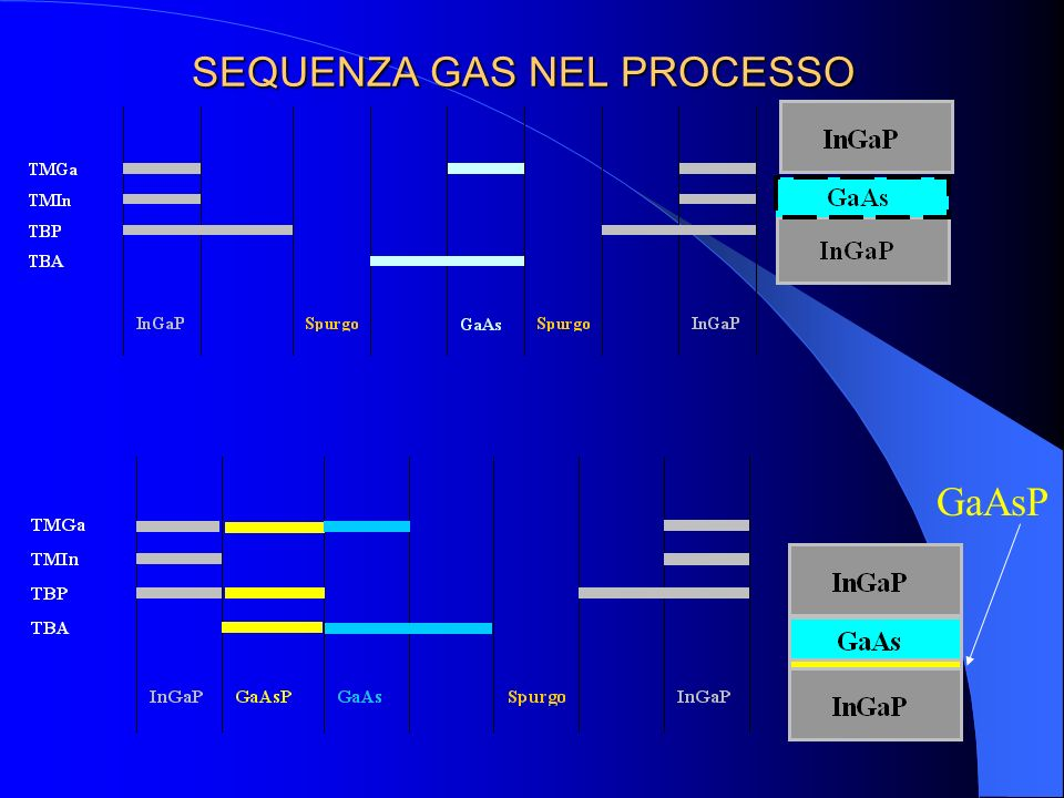 SEQUENZA GAS NEL PROCESSO GaAsP