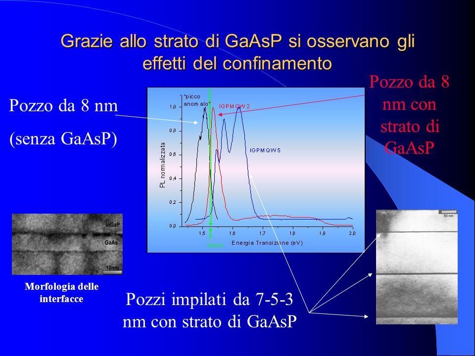 Grazie allo strato di GaAsP si osservano gli effetti del confinamento Pozzo da 8 nm (senza GaAsP) Pozzo da 8 nm con strato di GaAsP Pozzi impilati da