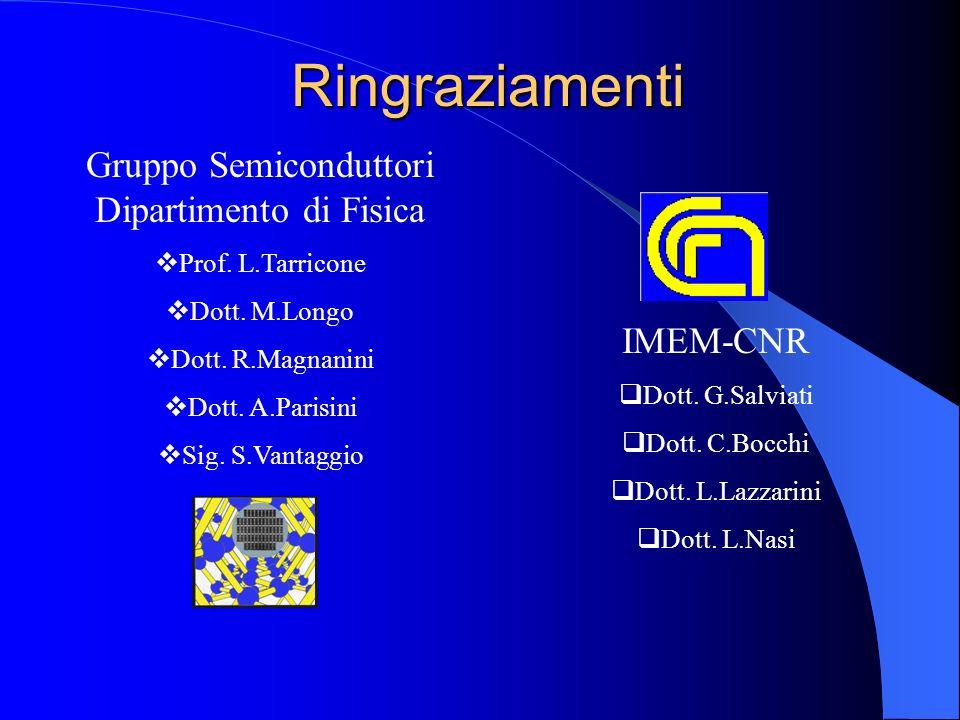 Ringraziamenti Gruppo Semiconduttori Dipartimento di Fisica Prof. L.Tarricone Dott. M.Longo Dott. R.Magnanini Dott. A.Parisini Sig. S.Vantaggio IMEM-C
