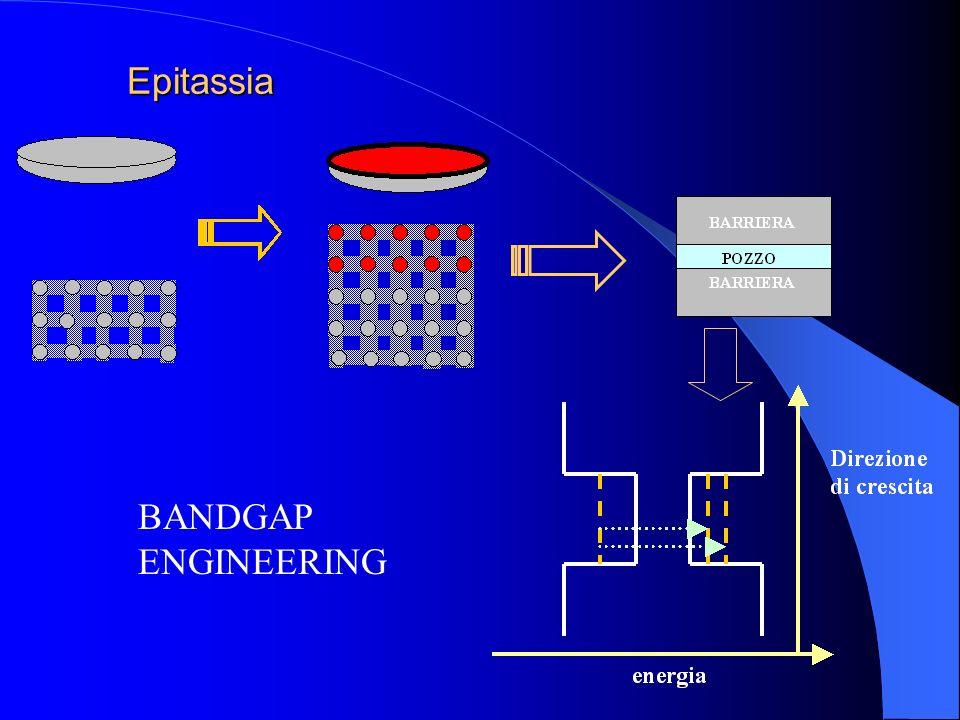 Epitassia BANDGAP ENGINEERING