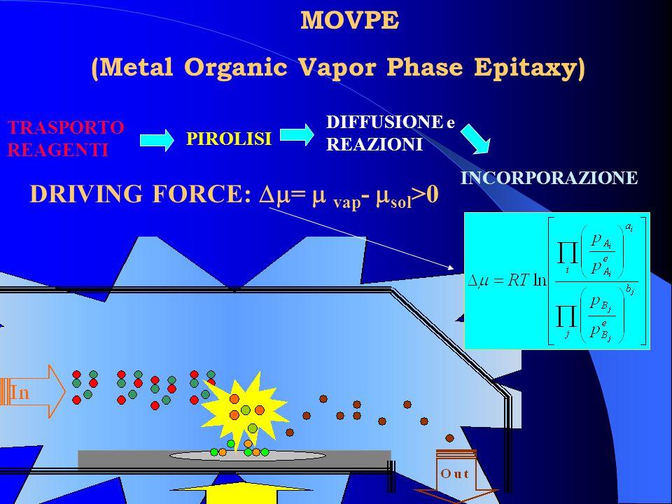 MOVPE (Metal Organic Vapor Phase Epitaxy) TRASPORTO REAGENTI PIROLISI DIFFUSIONE e REAZIONI INCORPORAZIONE DRIVING FORCE: = vap - sol >0