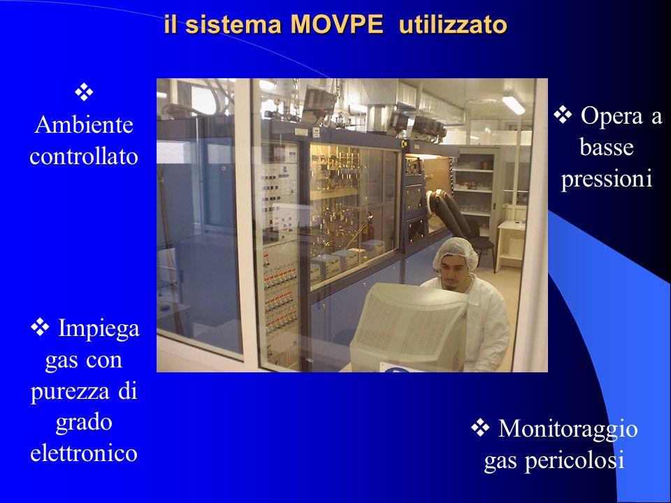 il sistema MOVPE utilizzato Ambiente controllato Impiega gas con purezza di grado elettronico Opera a basse pressioni Monitoraggio gas pericolosi