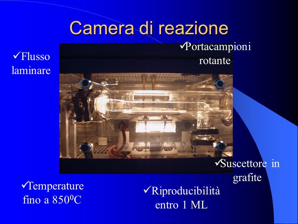 Camera di reazione Flusso laminare Temperature fino a 850 0 C Suscettore in grafite Portacampioni rotante Riproducibilità entro 1 ML