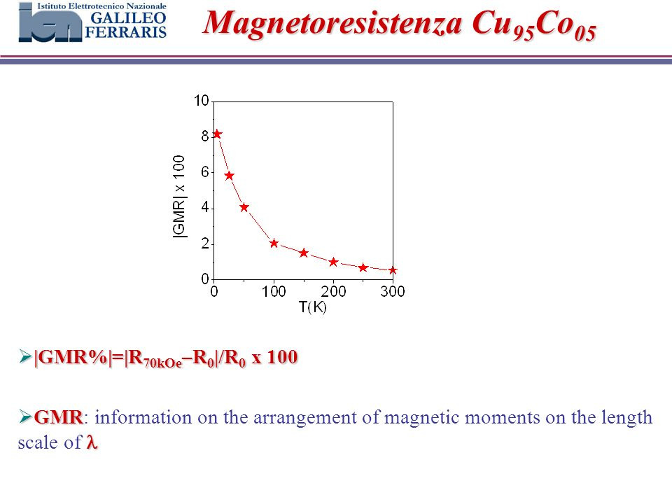 Magnetoresistenza Cu 95 Co 05 |GMR%|=|R 70kOe –R 0 |/R 0 x 100 |GMR%|=|R 70kOe –R 0 |/R 0 x 100 GMR GMR: information on the arrangement of magnetic moments on the length scale of