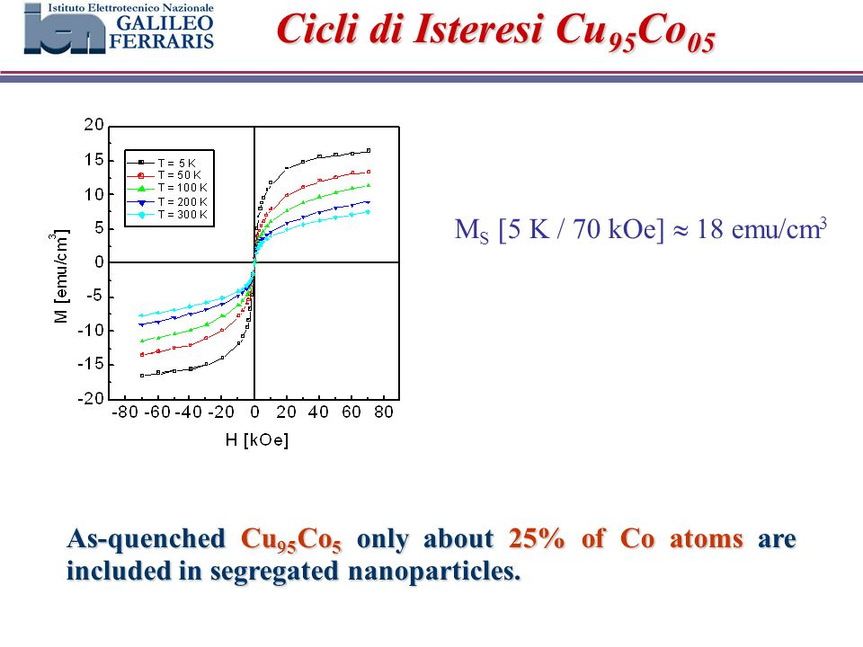 Cicli di Isteresi Cu 95 Co 05 As-quenched Cu 95 Co 5 only about 25% of Co atoms are included in segregated nanoparticles.