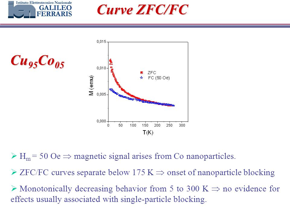 Curve ZFC/FC H m = 50 Oe magnetic signal arises from Co nanoparticles.