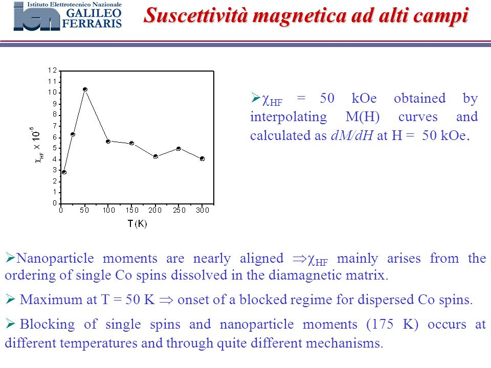 Suscettività magnetica ad alti campi Nanoparticle moments are nearly aligned HF mainly arises from the ordering of single Co spins dissolved in the diamagnetic matrix.