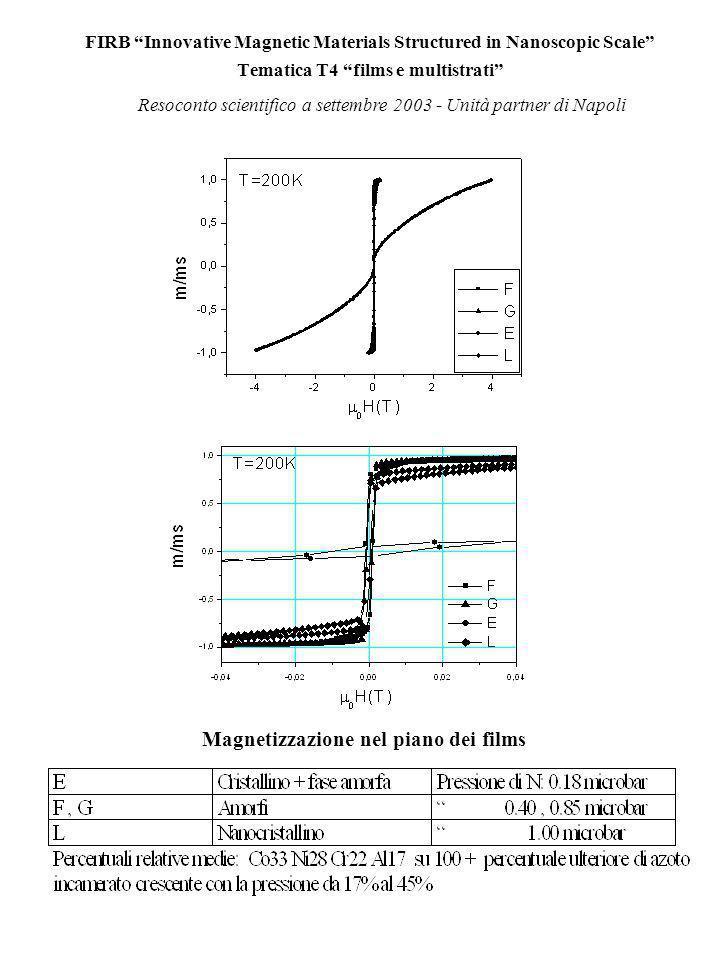 FIRB Innovative Magnetic Materials Structured in Nanoscopic Scale Tematica T4 films e multistrati Resoconto finanziario a settembre 2003 NAFIRAAST Commessa totale 77000 euro Voci di spesa (euro) Resoconto scientifico a settembre 2003 - Unità partner di Napoli