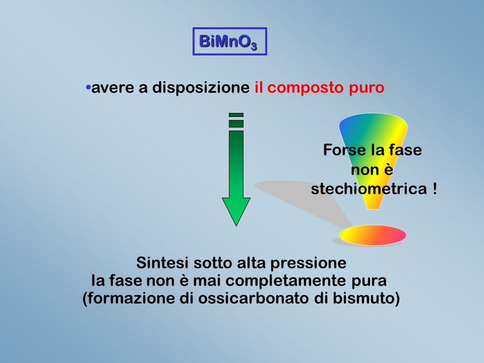 BiMnO 3 avere a disposizione il composto puro Sintesi sotto alta pressione la fase non è mai completamente pura (formazione di ossicarbonato di bismuto) Forse la fase non è stechiometrica !