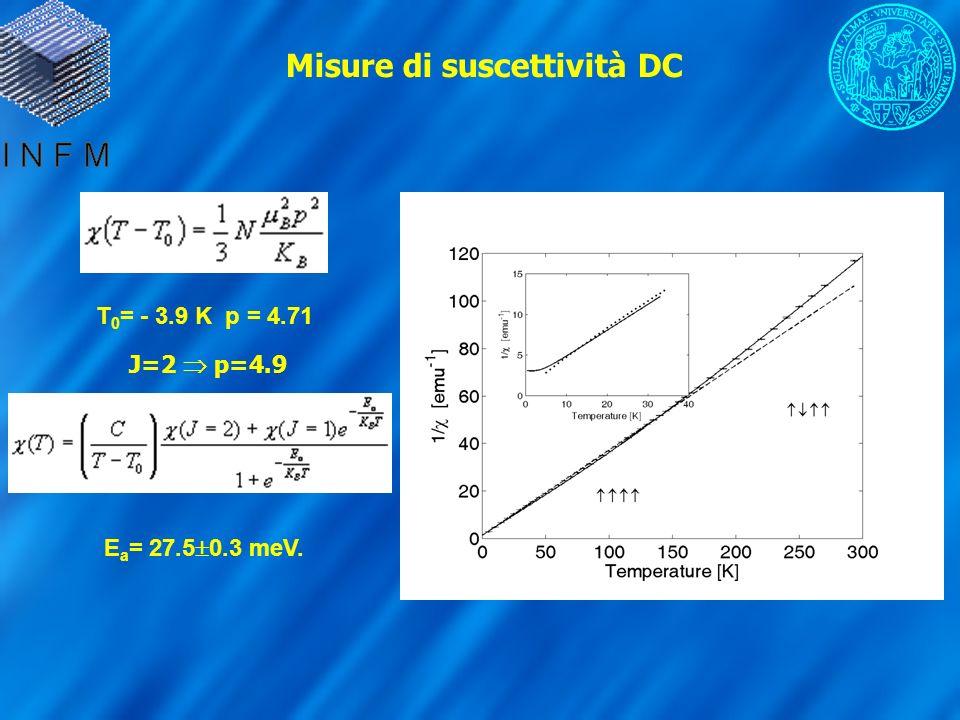 Misure di suscettività DC T 0 = - 3.9 K p = 4.71 J=2 p=4.9 E a = 27.5 0.3 meV.