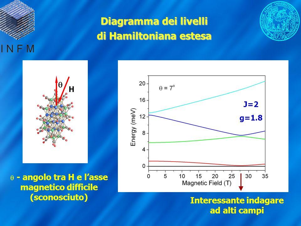 Diagramma dei livelli di Hamiltoniana estesa H - angolo tra H e lasse magnetico difficile (sconosciuto) J=2 g=1.8 Interessante indagare ad alti campi