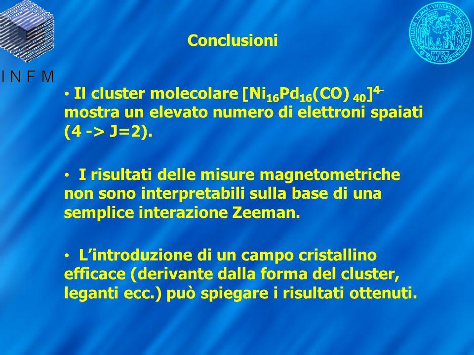 Conclusioni Il cluster molecolare [Ni 16 Pd 16 (CO) 40 ] 4- mostra un elevato numero di elettroni spaiati (4 -> J=2). I risultati delle misure magneto