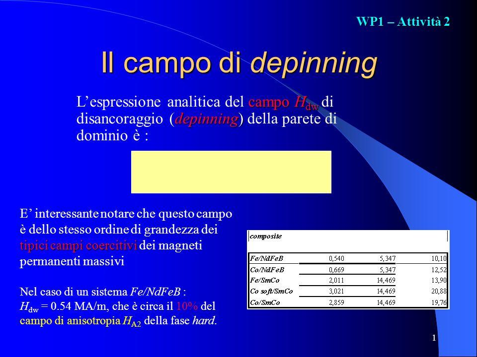 1 Il campo di depinning campoH dw depinning) Lespressione analitica del campo H dw di disancoraggio (depinning) della parete di dominio è : tipici cam