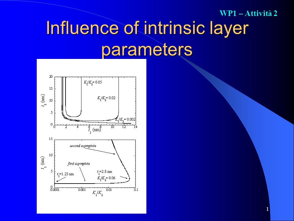 1 Influence of intrinsic layer parameters WP1 – Attività 2