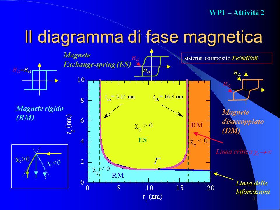1 Il diagramma di fase magnetica sistema composito Fe/NdFeB. Linea delle biforcazioni Magnete disaccoppiato (DM) Magnete rigido (RM) Magnete Exchange-