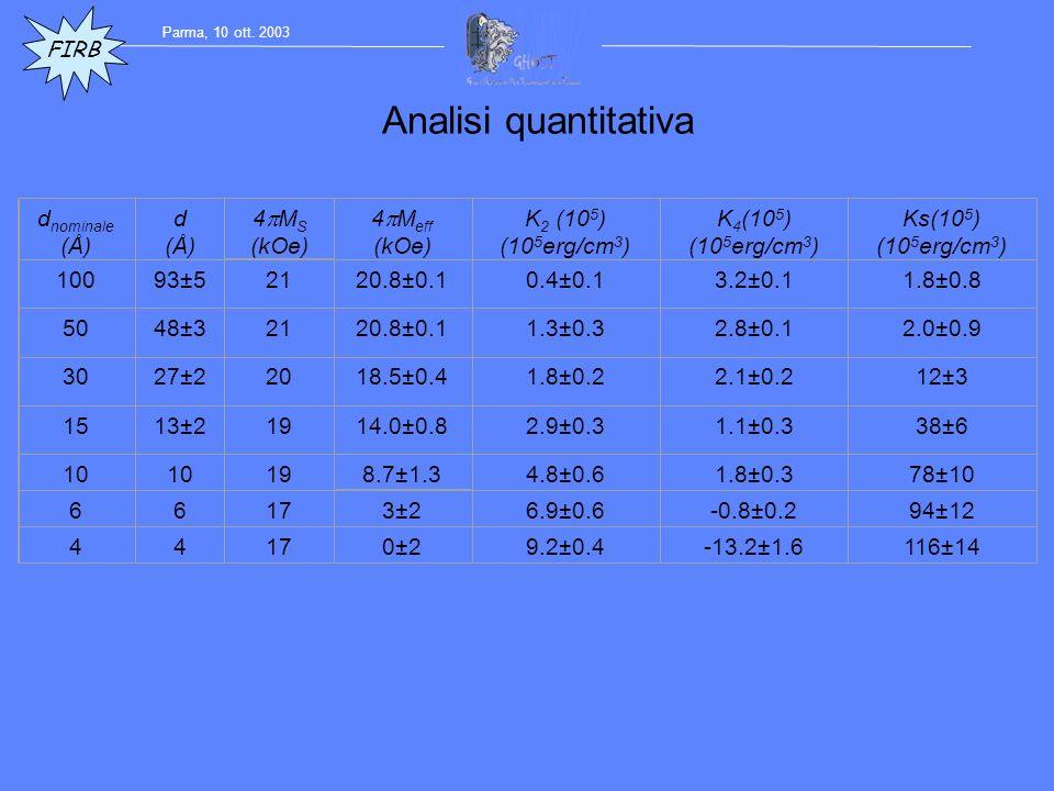 d nominale (Å) d (Å) 4 M S (kOe) 4 M eff (kOe) K 2 (10 5 ) (10 5 erg/cm 3 ) K 4 (10 5 ) (10 5 erg/cm 3 ) Ks(10 5 ) (10 5 erg/cm 3 ) 10093±52120.8±0.10.4±0.13.2±0.11.8±0.8 5048±32120.8±0.11.3±0.32.8±0.12.0±0.9 3027±22018.5±0.41.8±0.22.1±0.212±3 1513±21914.0±0.82.9±0.31.1±0.338±6 10 198.7±1.34.8±0.61.8±0.378±10 66173±26.9±0.6-0.8±0.294±12 44170±29.2±0.4-13.2±1.6116±14 Analisi quantitativa FIRB Parma, 10 ott.