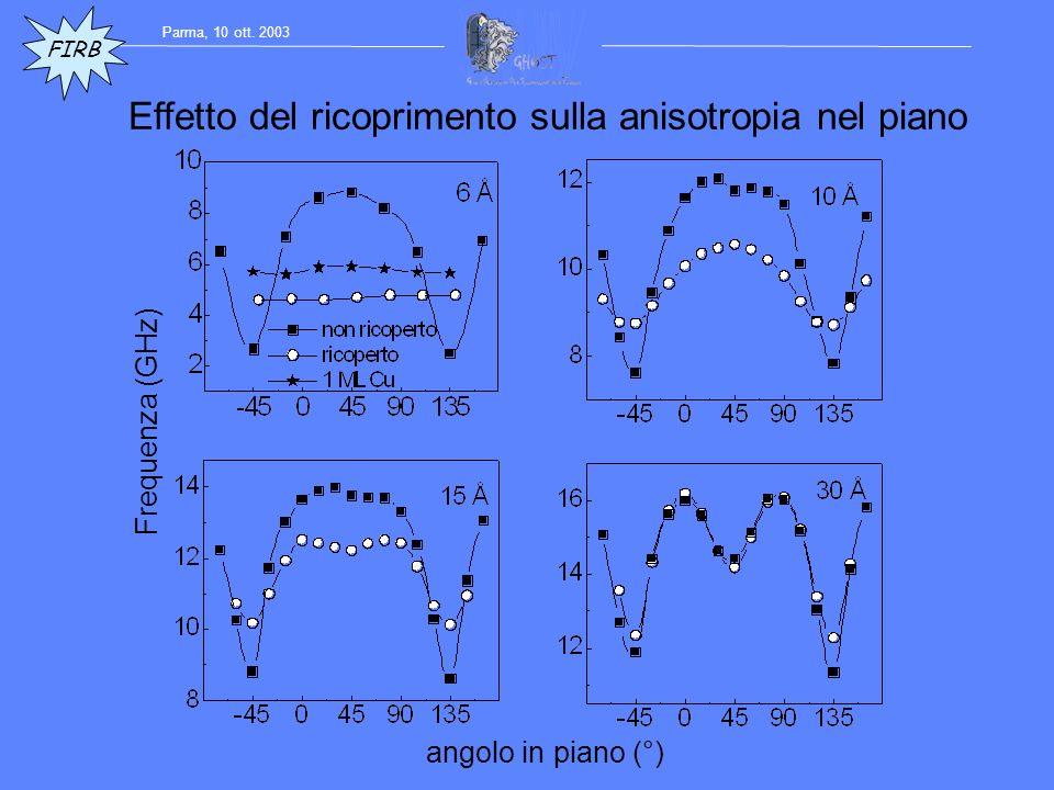 angolo in piano (°) Frequenza (GHz) Effetto del ricoprimento sulla anisotropia nel piano FIRB Parma, 10 ott.