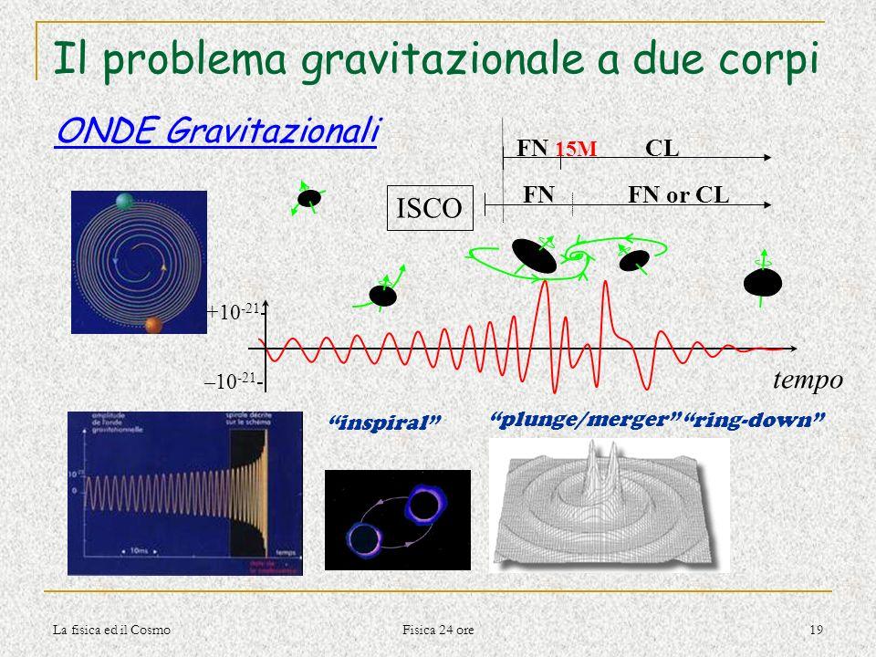 La fisica ed il Cosmo Fisica 24 ore 19 Il problema gravitazionale a due corpi tempo +10 -21 - –10 -21 - ISCO CL FNFN or CL FN 15M inspiral plunge/merg
