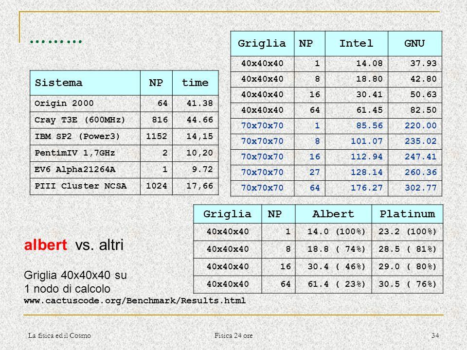 La fisica ed il Cosmo Fisica 24 ore 34 ……… SistemaNPtime Origin 20006441.38 Cray T3E (600MHz)81644.66 IBM SP2 (Power3)115214,15 PentimIV 1,7GHz210,20