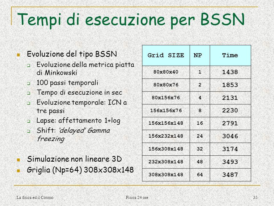 La fisica ed il Cosmo Fisica 24 ore 35 Tempi di esecuzione per BSSN Evoluzione del tipo BSSN Evoluzione della metrica piatta di Minkowski 100 passi te