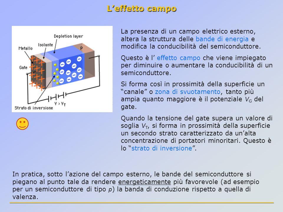 Leffetto campo La presenza di un campo elettrico esterno, altera la struttura delle bande di energia e modifica la conducibilità del semiconduttore. Q