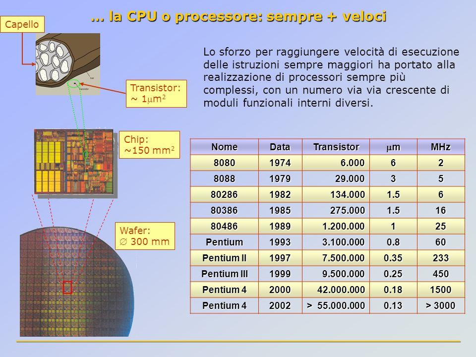 Lo sforzo per raggiungere velocità di esecuzione delle istruzioni sempre maggiori ha portato alla realizzazione di processori sempre più complessi, co