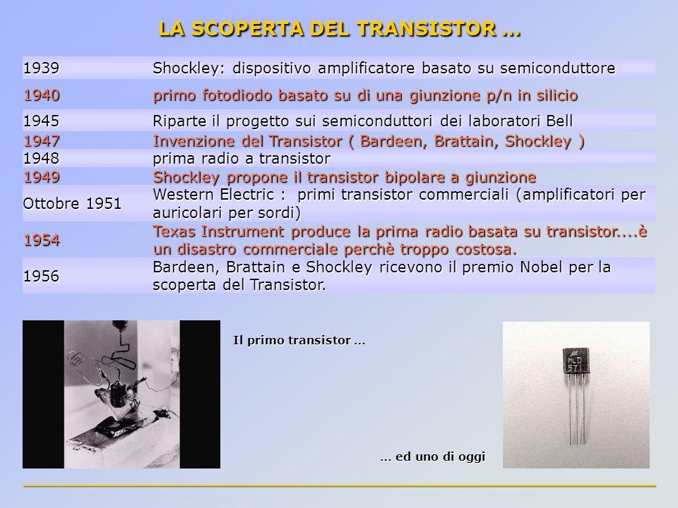 LA SCOPERTA DEL TRANSISTOR … 1939 Shockley: dispositivo amplificatore basato su semiconduttore 1940 primo fotodiodo basato su di una giunzione p/n in