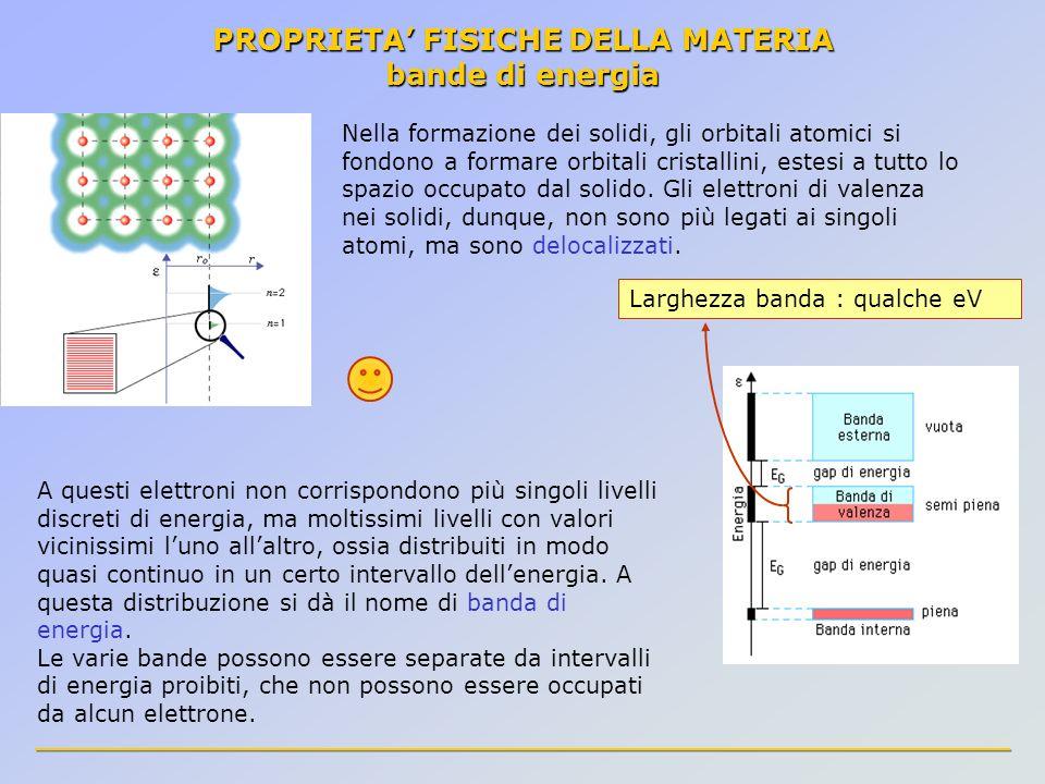 PROPRIETA FISICHE DELLA MATERIA bande di energia Larghezza banda : qualche eV Nella formazione dei solidi, gli orbitali atomici si fondono a formare o