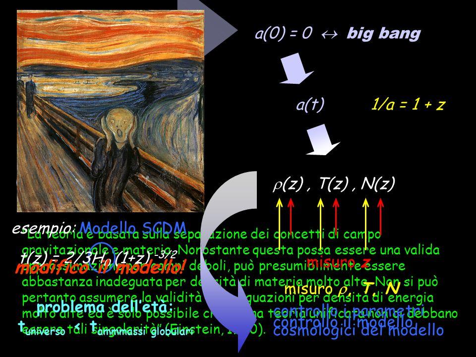 La teoria è basata sulla separazione dei concetti di campo gravitazionale e materia. Nonostante questa possa essere una valida approssimazione per cam