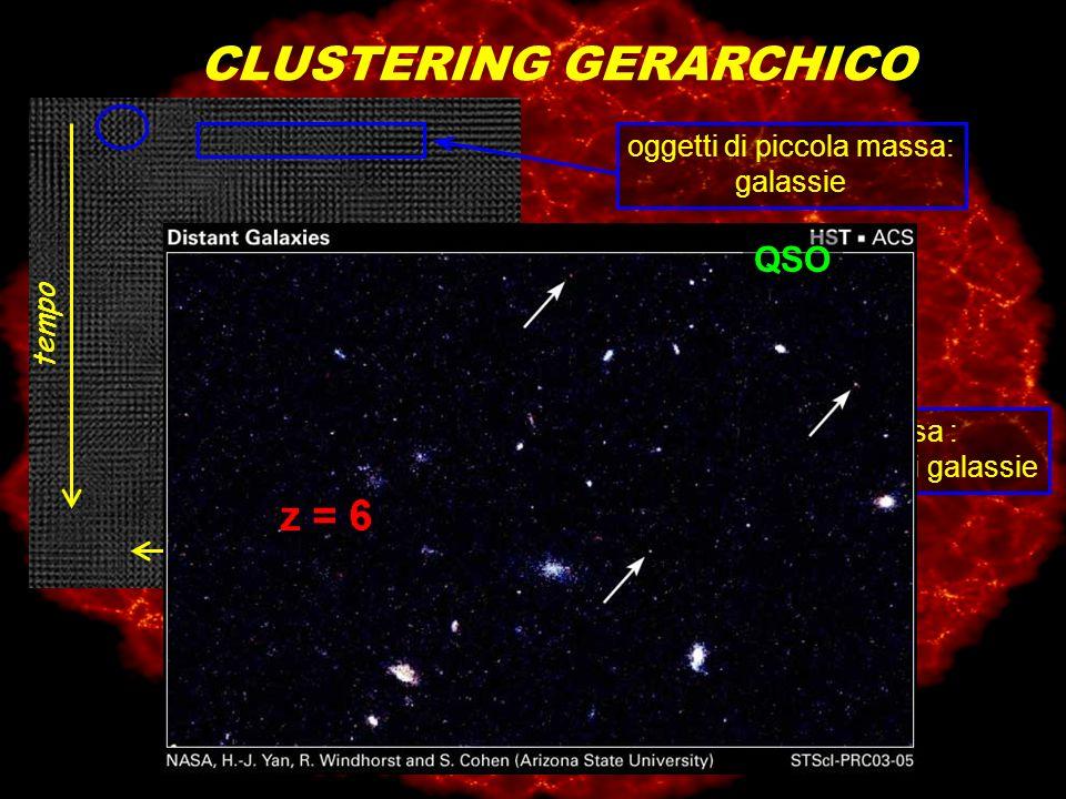 http://zebu.uoregon.edu/~js/ast123/images/nbod2.mpg CLUSTERING GERARCHICO tempo oggetti di piccola massa: galassie oggetti di grande massa : ammassi e