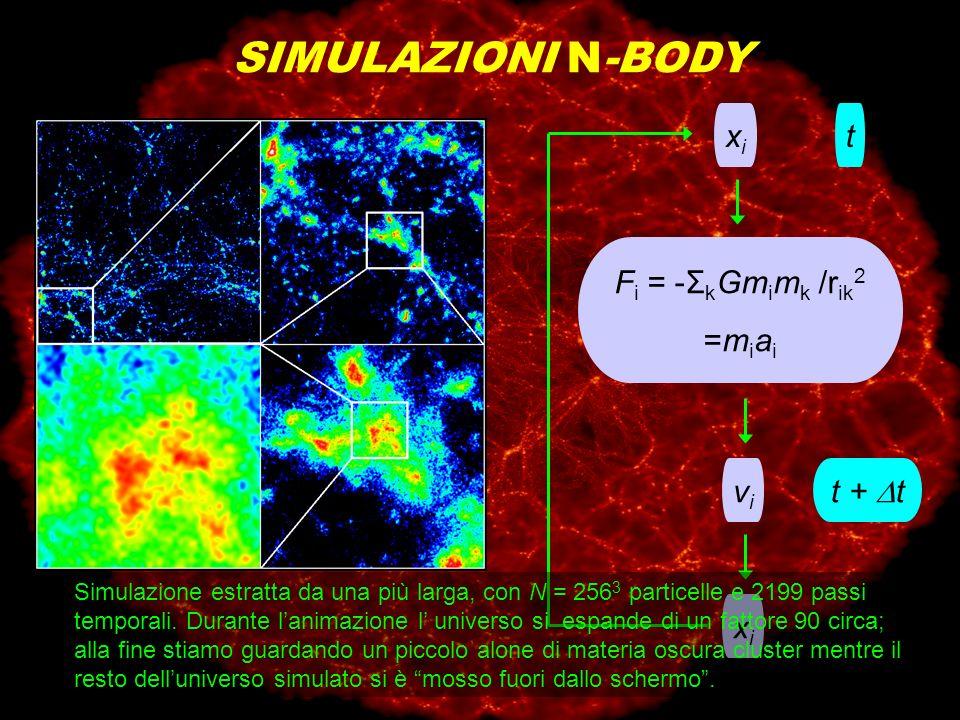 SIMULAZIONI N-BODY xixi F i = -Σ k Gm i m k /r ik 2 =m i a i vivi xixi t t + t Simulazione estratta da una più larga, con N = 256 3 particelle e 2199