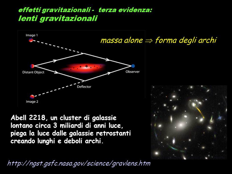 effetti gravitazionali - terza evidenza: lenti gravitazionali http://ngst.gsfc.nasa.gov/science/gravlens.htm Abell 2218, un cluster di galassie lontan