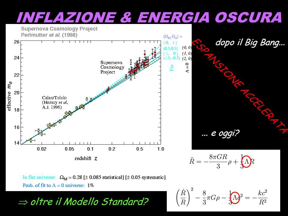 INFLAZIONE & ENERGIA OSCURA COSTANTE COSMOLOGICA ESPANSIONE ACCELERATA oltre il Modello Standard? dopo il Big Bang...... e oggi?