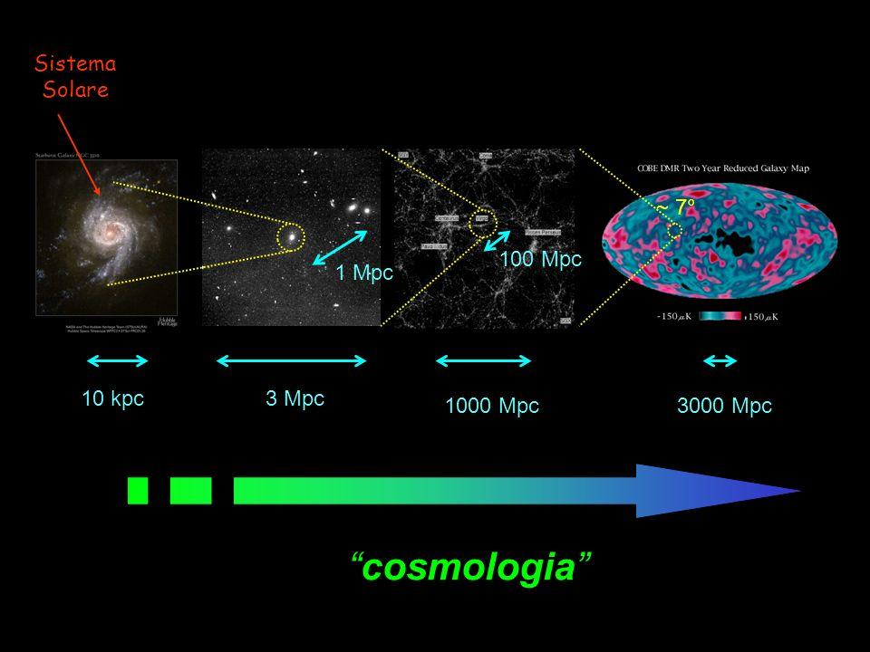 ~ 300000 anni ~ 0.1% età delluniverso fluttuazioni di temperatura T = T - T media fluttuazioni di materia: media dalle anisotropie del CMB… parametri cosmologici …ai semi delle strutture cosmiche: tempo media .