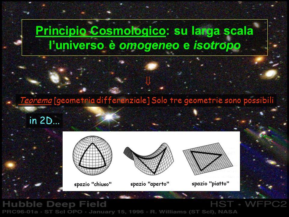 Principio Cosmologico: su larga scala luniverso è omogeneo e isotropo Teorema [geometria differenziale] Solo tre geometrie sono possibili in 2D...