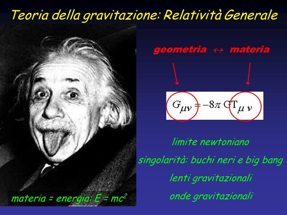Teoria della gravitazione: Relatività Generale geometria materia materia = energia: E = mc 2 singolarità: buchi neri e big bang limite newtoniano lent