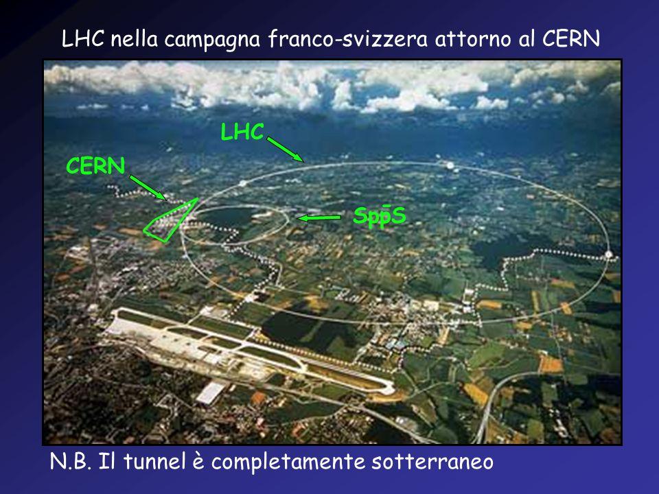 LHC nella campagna franco-svizzera attorno al CERN N.B. Il tunnel è completamente sotterraneo LHC SppS - CERN