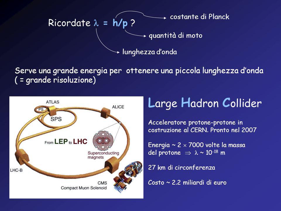 Ricordate = h/p ? lunghezza donda costante di Planck quantità di moto Serve una grande energia per ottenere una piccola lunghezza donda ( = grande ris
