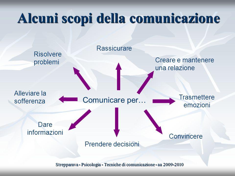 Alcuni scopi della comunicazione Comunicare per… Risolvere problemi Rassicurare Creare e mantenere una relazione Alleviare la sofferenza Dare informaz
