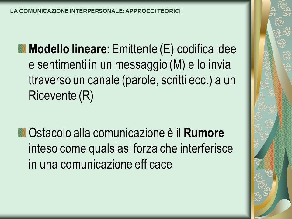 LA COMUNICAZIONE INTERPERSONALE: APPROCCI TEORICI Modello lineare : Emittente (E) codifica idee e sentimenti in un messaggio (M) e lo invia ttraverso