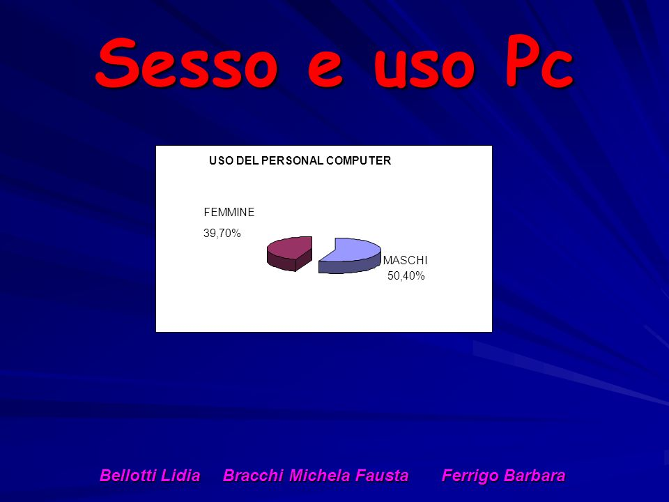 Sesso e uso Pc USO DEL PERSONAL COMPUTER MASCHI 50,40% FEMMINE 39,70% Bellotti Lidia Bracchi Michela Fausta Ferrigo Barbara