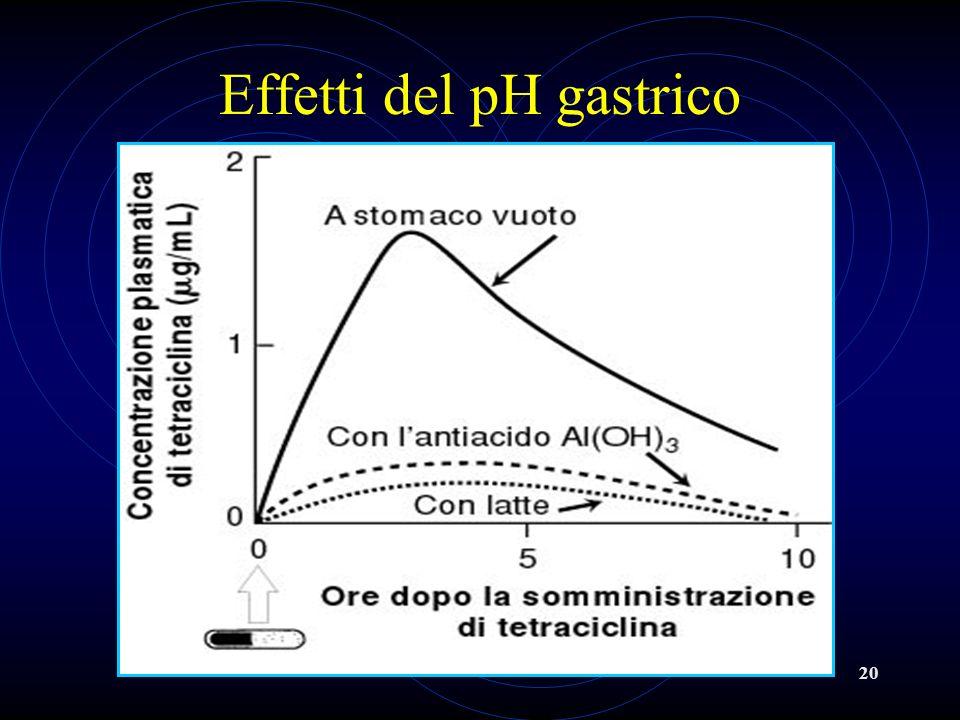 20 Effetti del pH gastrico