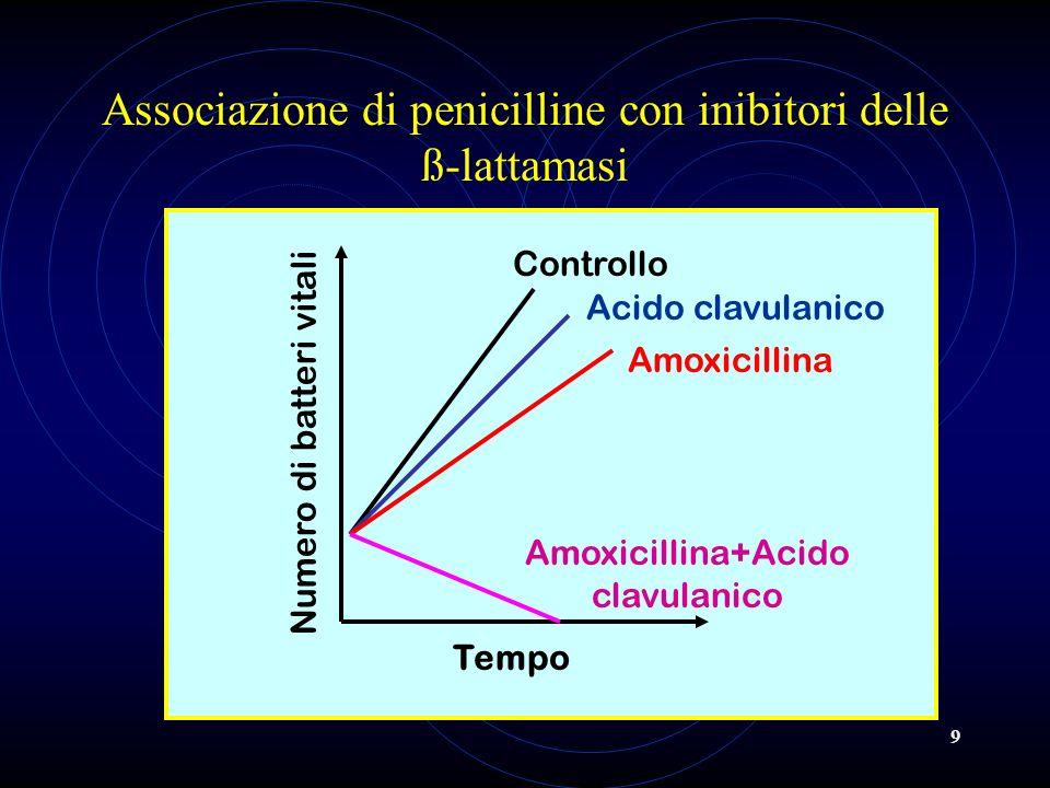 9 Associazione di penicilline con inibitori delle ß-lattamasi Tempo Numero di batteri vitali Acido clavulanico Controllo Amoxicillina Amoxicillina+Aci