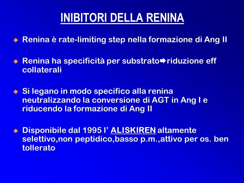 Renina è rate-limiting step nella formazione di Ang II Renina ha specificità per substrato riduzione eff collaterali Si legano in modo specifico alla renina neutralizzando la conversione di AGT in Ang I e riducendo la formazione di Ang II Disponibile dal 1995 l ALISKIREN altamente selettivo,non peptidico,basso p.m.,attivo per os.