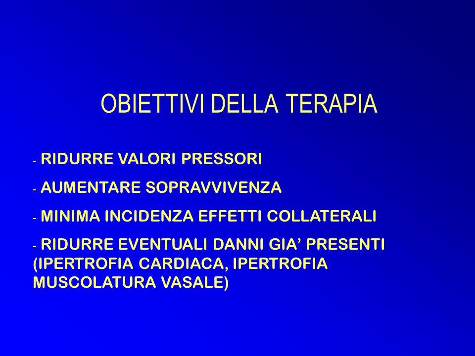 OBIETTIVI DELLA TERAPIA - RIDURRE VALORI PRESSORI - AUMENTARE SOPRAVVIVENZA - MINIMA INCIDENZA EFFETTI COLLATERALI - RIDURRE EVENTUALI DANNI GIA PRESENTI (IPERTROFIA CARDIACA, IPERTROFIA MUSCOLATURA VASALE)