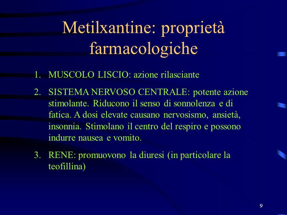 9 Metilxantine: proprietà farmacologiche 1.MUSCOLO LISCIO: azione rilasciante 2.SISTEMA NERVOSO CENTRALE: potente azione stimolante. Riducono il senso