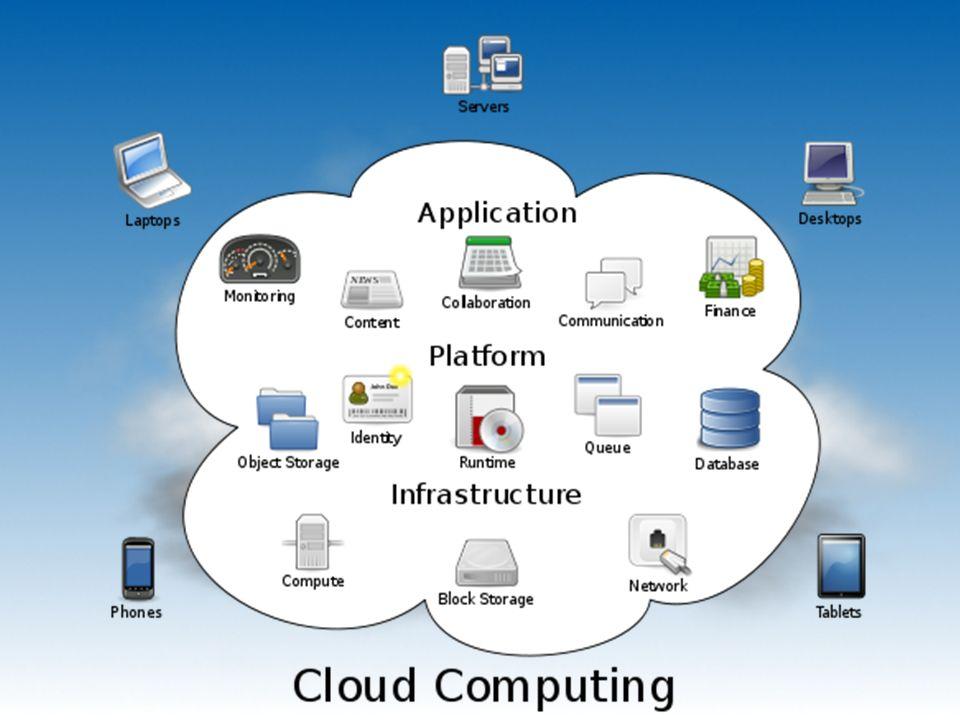 Conclusioni: Nuova frontiera della tecnologia o trappola di marketing, il Cloud Computing comprende un insieme di tecnologie che consentono allutente di poter disporre dei propri dati sempre e ovunque si trovi...